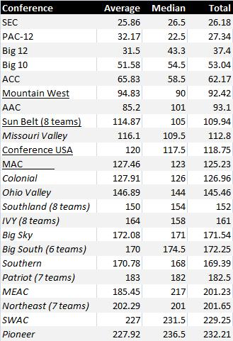 Conference rankings