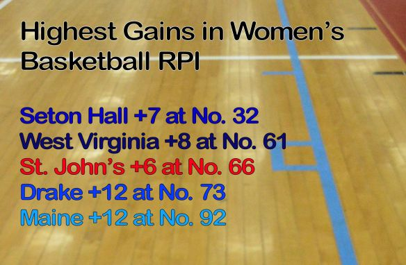 women's RPI 2-2